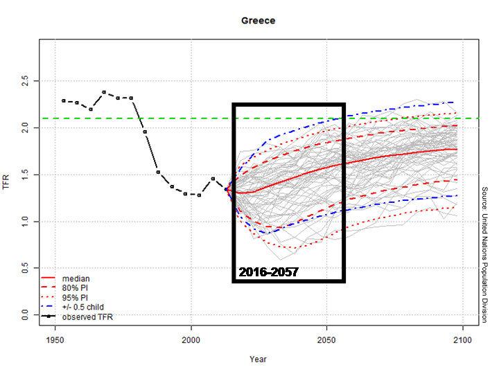 Graph 6.