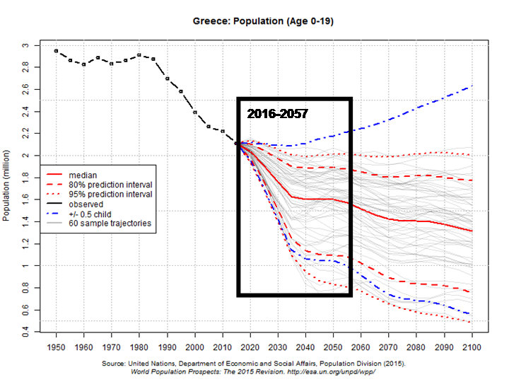 Graph 8.