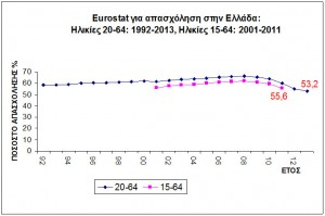 Εικόνα 1. Στοιχεία της eurostat για την απασχόληση στην Ελλάδα(1992-2013)