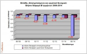 Εικόνα 2. Ετήσιες διαφορές στον αριθμό απασχολουμένων και το εργατικό δυναμικό(2008-2014, στοιχεία ΕΛΣΤΑΤ)