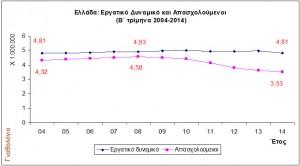 Εικόνα 3. Αριθμός απασχολουμένων και εργατικό δυναμικό(Β΄τρίμηνα 2004-2014, στοιχεία ΕΛΣΤΑΤ)