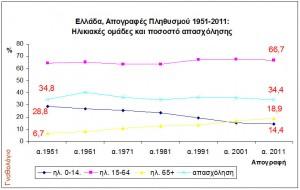 Εικόνα 4. Ηλικιακές ομάδες και ποσοστό απασχόλησης στον γενικό πληθυσμό από τις απογραφές 1951-2011