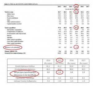 Εικόνα 1. Από την Έκθεση της ΕΕ (4η Αξιολόγηση, Απρίλιος 2014)