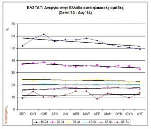 Εικόνα 2. Στοιχεία της ΕΛΣΤΑΤ για την ανεργία κατά ηλικίες στην Ελλάδα (09/2103-08/2014).