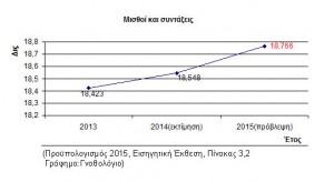 Εικόνα 4. Μισθοί και συντάξεις στον Προϋπολογισμό 2015.