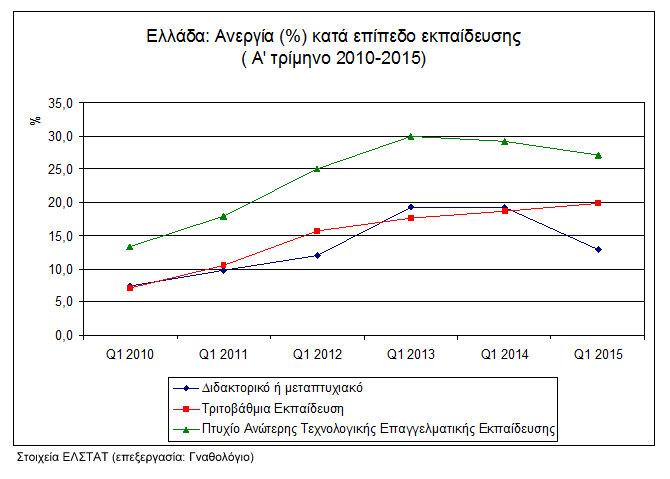 Εικόνα 2. Στοιχεία για την ανεργία στην Ελλάδα κατά επίπεδο εκπαίδευσης (Α΄τρίμηνο 2010-2015)