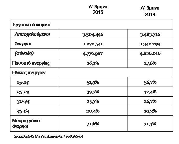 Πίνακας. Στοιχεία για την απασχόληση (Α΄τρίμηνο 2014-2015)
