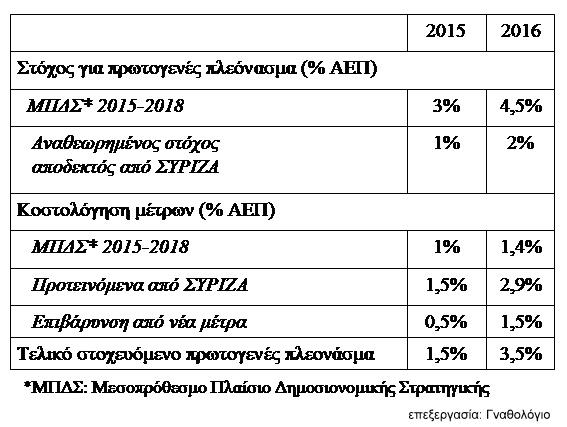 Εικόνα 1. Νέα μέτρα και πρωτογενή πλεονάσματα 2015 και 2016