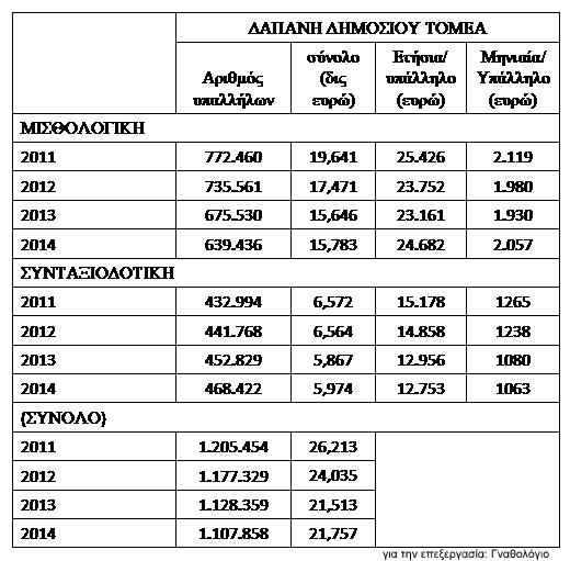 Εικόνα 3. Πίνακας με την μισθολογική και συνταξιοδοτική δαπάνη του δημοσίου από το 2011-2014.