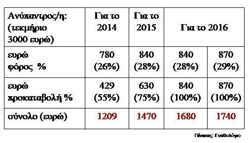 Πίνακας 1. Φόρος+προκαταβολή βάσει τεκμηρίου διαβίωσης για ανύπαντρο/η ελεύθερο επαγγελματία (2014-2016)