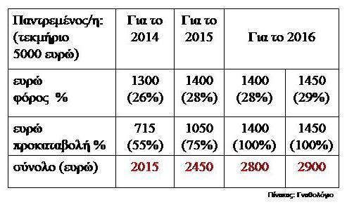 Πίνακας 2. Φόρος+προκαταβολή βάσει τεκμηρίου διαβίωσης για παντρεμένο/η ελεύθερο επαγγελματία (2014-2016)