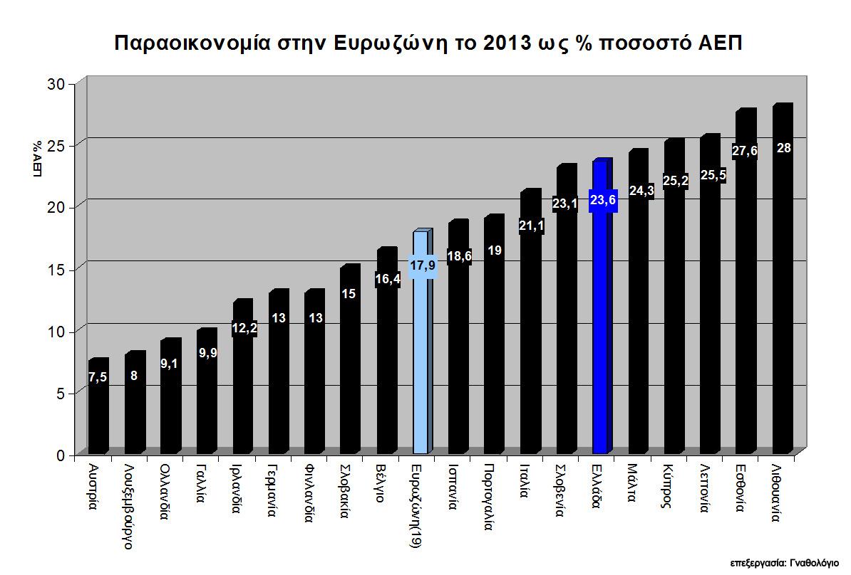 Εικόνα 3. Παραοικονομία 2008-2013 (δις ευρώ)