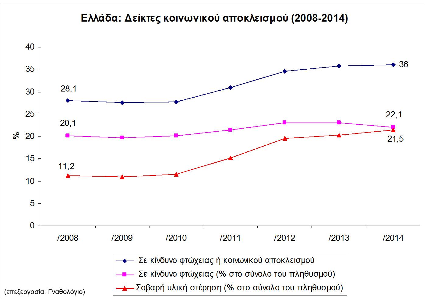Γράφημα 1: Δείκτες κοινωνικού αποκλεισμού στην Ελλάδα από 2008-2014 (Στοιχεία eurostat)
