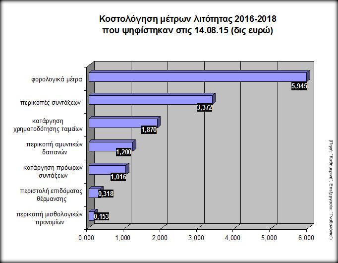 Γράφημα: Κοστολόγηση μέτρων ψηφισμένων τον Αύγουστο 2015 για 2016-2018