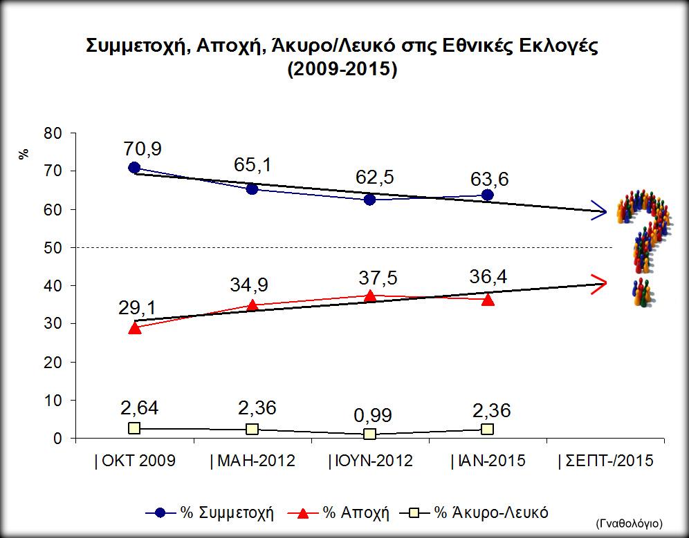 Γράφημα: Οι τάσεις αποχής και συμμετοχής στις εθνικές εκλογές 2009-2105.
