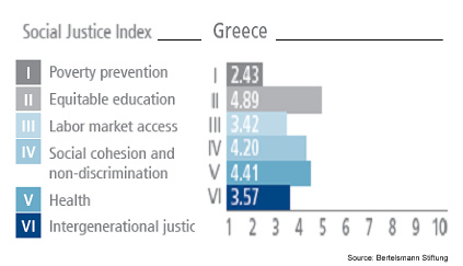 Social Justice Index 2015: Greece